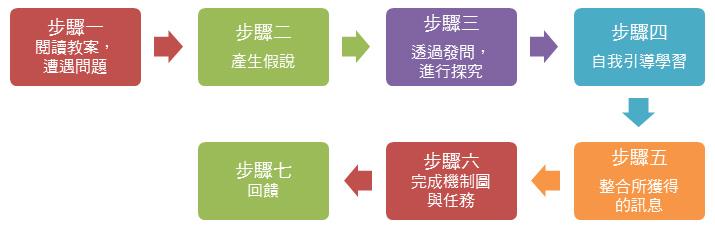 PBL學習流程